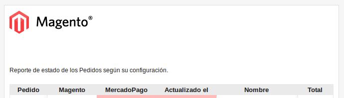 Email de estado de pedidos de Dc_MercadoPagoPlus
