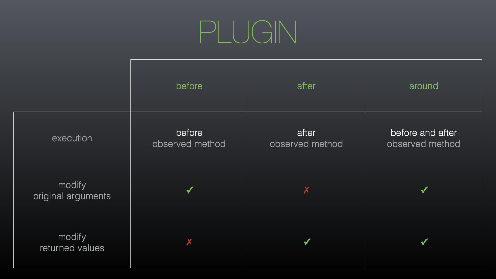 Tipos de plugins en Magento2